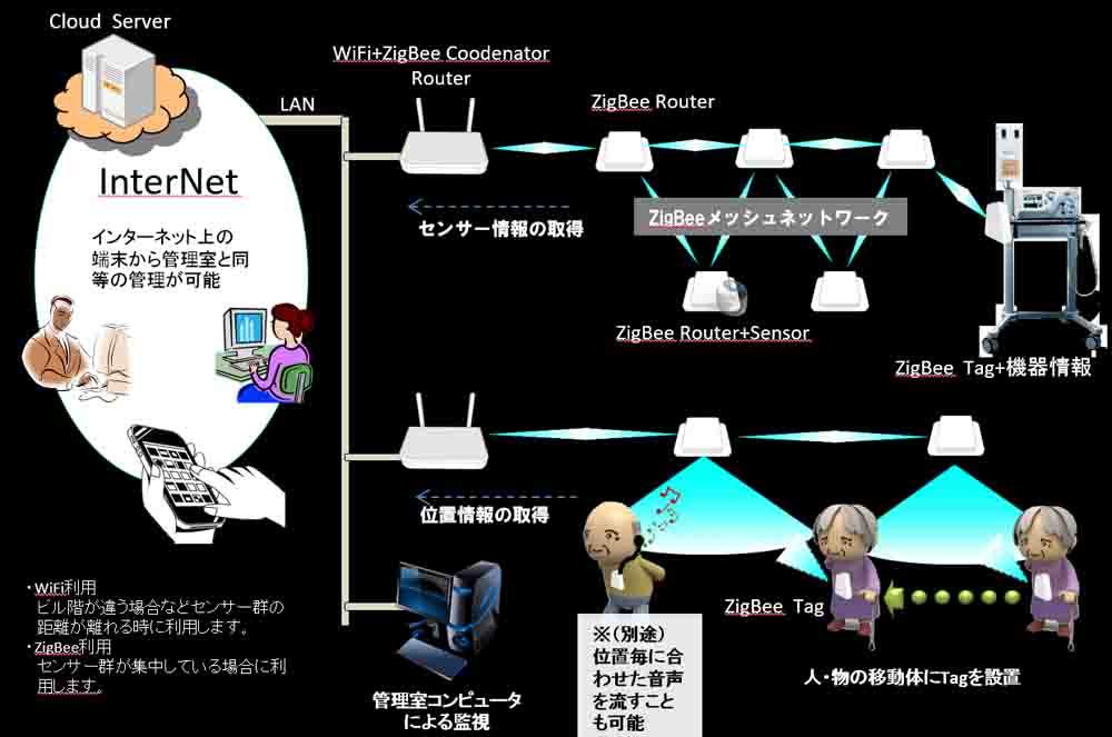 wizi_system_gaiyou